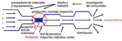 Gráfico producción