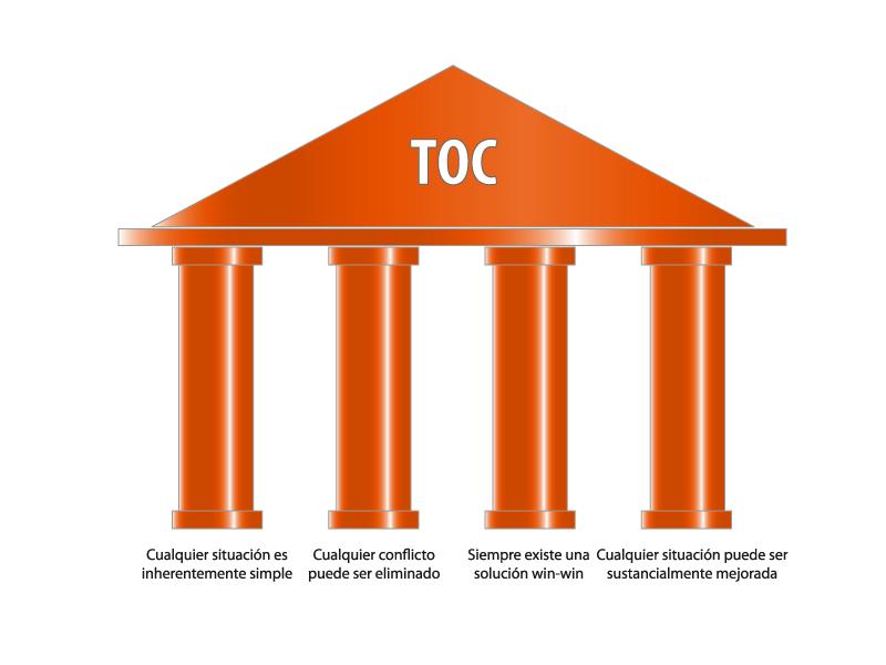 Los Pilares de TOC